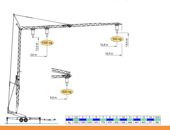 Diagram - wykres udźwigu żurawia dźwigu wieżowego dekarskiego - ciesielskiego.